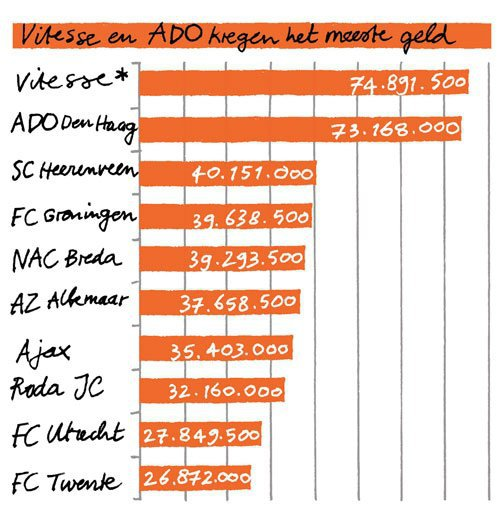 Medium voetbalgraphic 1