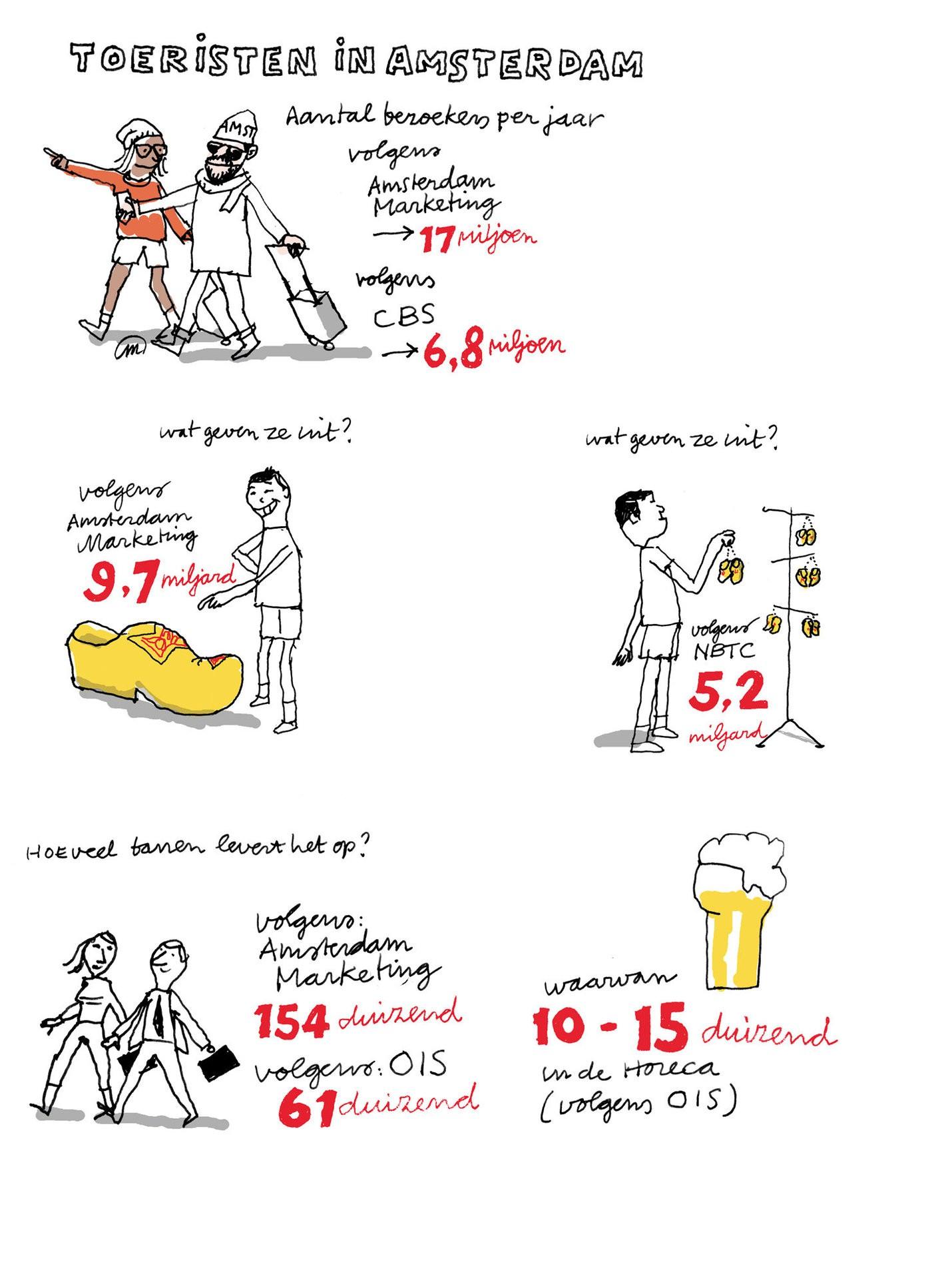 Medium cijfers toeristen in amsterdam